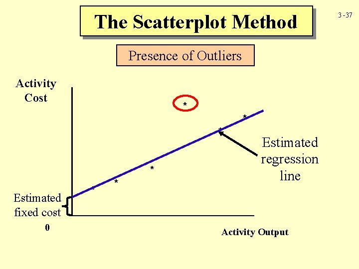 The Scatterplot Method Presence of Outliers Activity Cost * * * Estimated fixed cost