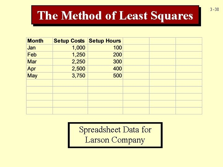The Method of Least Squares Spreadsheet Data for Larson Company 3 -38