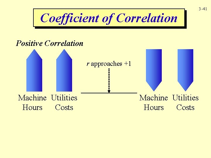 Coefficient of Correlation 3 -41 Positive Correlation r approaches +1 Machine Utilities Hours Costs