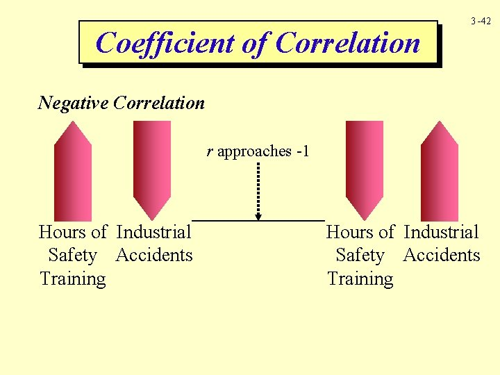Coefficient of Correlation 3 -42 Negative Correlation r approaches -1 Hours of Industrial Safety