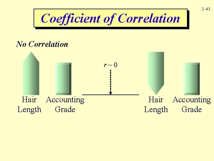 Coefficient of Correlation 3 -43 No Correlation r~0 Hair Accounting Length Grade