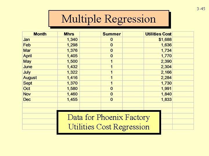 3 -45 Multiple Regression Data for Phoenix Factory Utilities Cost Regression