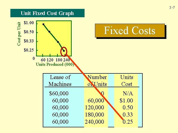 3 -7 Cost per Unit Fixed Cost Graph $1. 00 Fixed Costs $0. 50