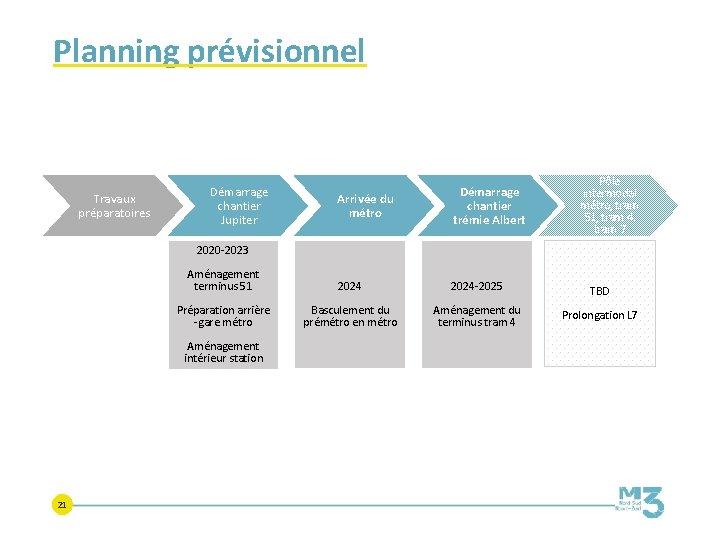 Planning prévisionnel Travaux préparatoires Démarrage chantier Jupiter Pôle intermodal métro, tram 51, tram 4,