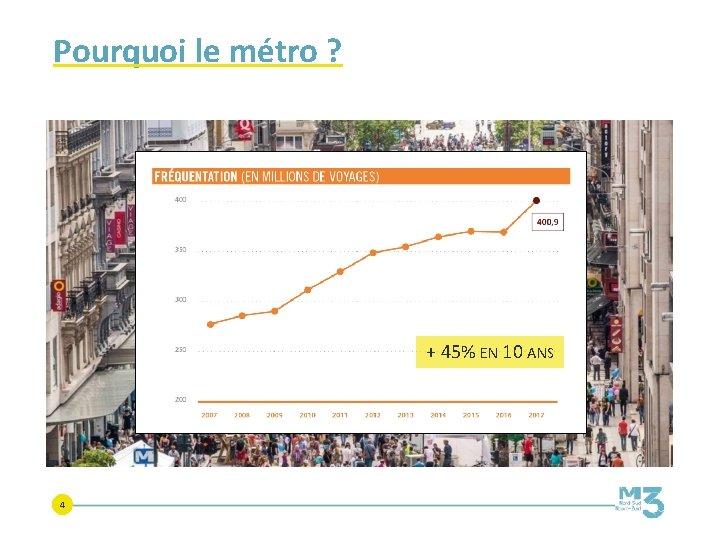 Pourquoi le métro ? + 45% EN 10 ANS 4