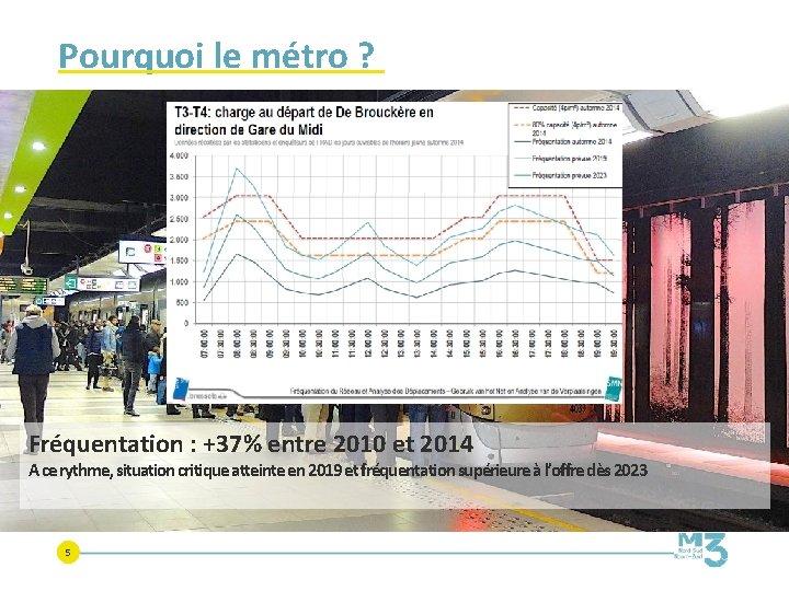 Pourquoi le métro ? Fréquentation : +37% entre 2010 et 2014 A ce rythme,