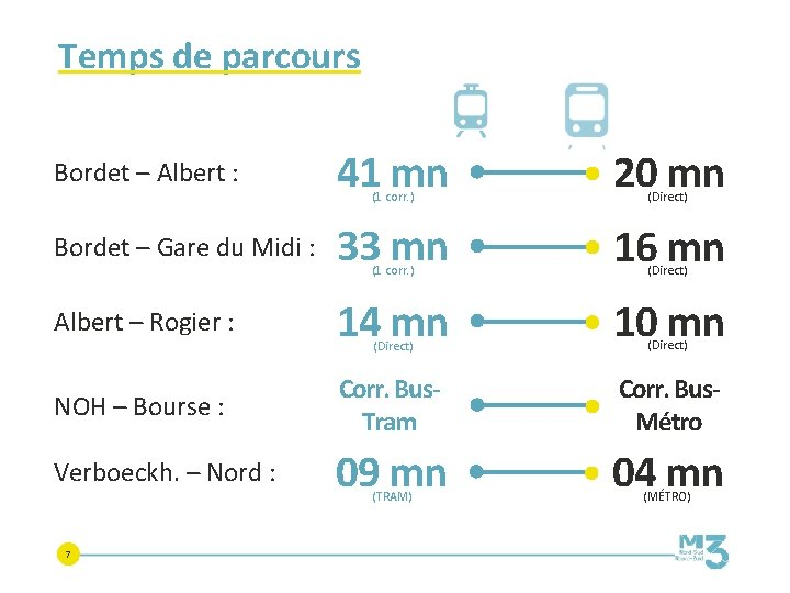 Temps de parcours Bordet – Albert : 41 mn (1 corr. ) 20 mn