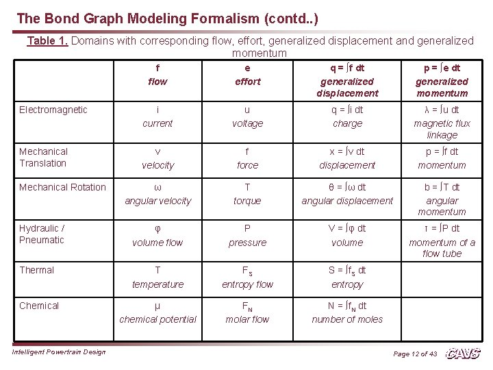 The Bond Graph Modeling Formalism (contd. . ) Table 1. Domains with corresponding flow,