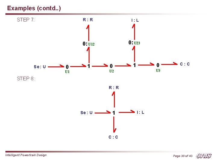Examples (contd. . ) STEP 7: Se : U 0 R: R I: L