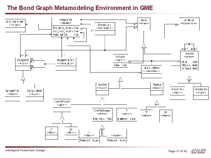 The Bond Graph Metamodeling Environment in GME Intelligent Powertrain Design Page 37 of 43