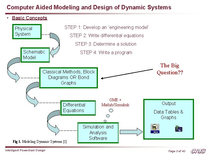 Computer Aided Modeling and Design of Dynamic Systems • Basic Concepts STEP 1: Develop