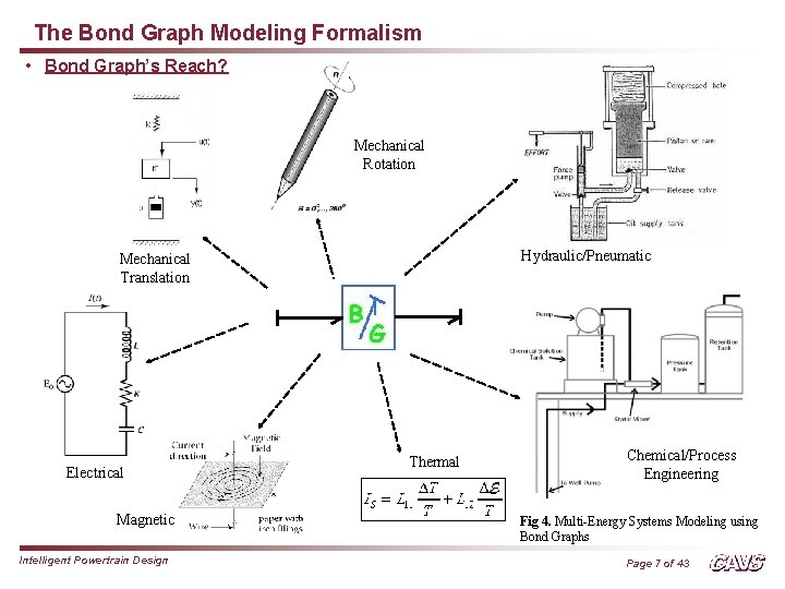 The Bond Graph Modeling Formalism • Bond Graph's Reach? Mechanical Rotation Hydraulic/Pneumatic Mechanical Translation