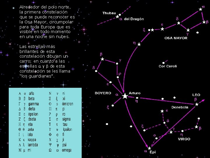 Alrededor del polo norte, la primera constelación que se puede reconocer es la Osa