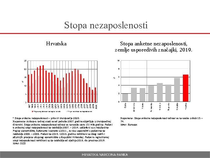 Stopa nezaposlenosti Hrvatska * Stopa anketne nezaposlenosti – prva tri tromjesečja 2020. Napomena: Anketa