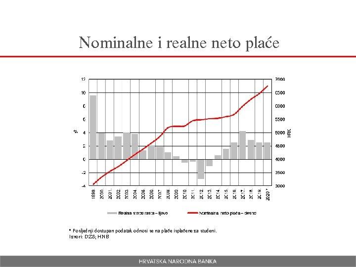 Nominalne i realne neto plaće * Posljednji dostupan podatak odnosi se na plaće isplaćene