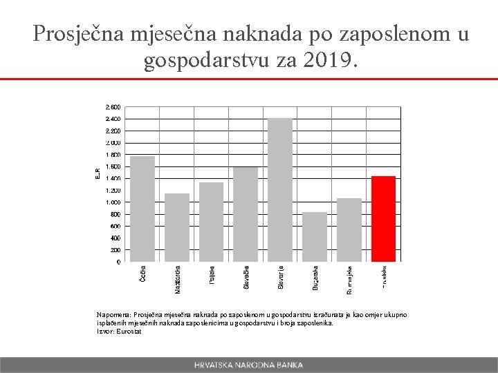 Prosječna mjesečna naknada po zaposlenom u gospodarstvu za 2019. Napomena: Prosječna mjesečna naknada po