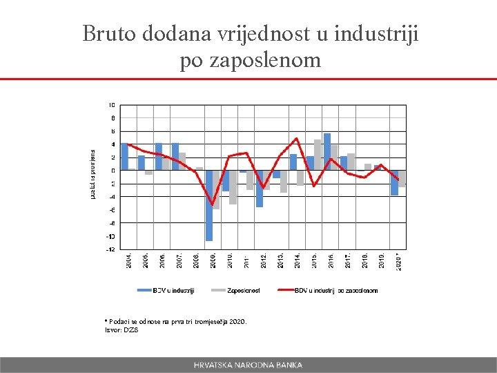 Bruto dodana vrijednost u industriji po zaposlenom * Podaci se odnose na prva tri