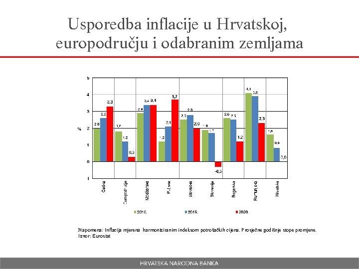Usporedba inflacije u Hrvatskoj, europodručju i odabranim zemljama Napomena: Inflacija mjerena harmoniziranim indeksom potrošačkih