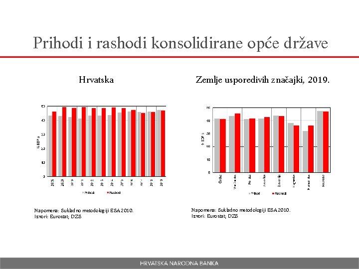 Prihodi i rashodi konsolidirane opće države Hrvatska Napomena: Sukladno metodologiji ESA 2010. Izvori: Eurostat;
