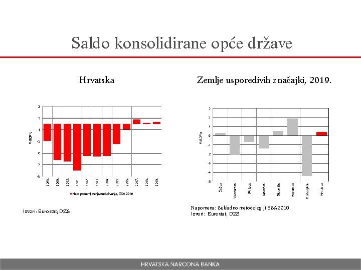 Saldo konsolidirane opće države Hrvatska Izvori: Eurostat; DZS Zemlje usporedivih značajki, 2019. Napomena: Sukladno