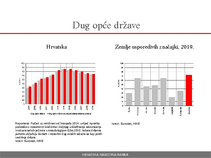 Dug opće države Hrvatska Napomena: Podaci su revidirani od listopada 2014. uslijed ispravka podataka