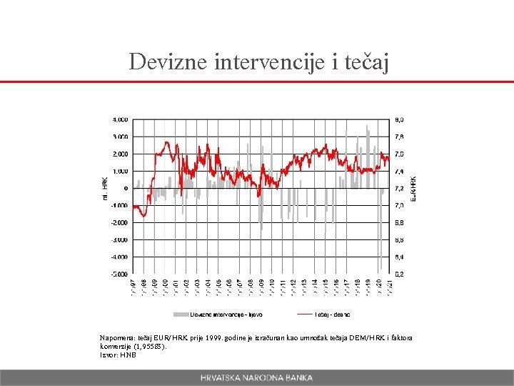 Devizne intervencije i tečaj Napomena: tečaj EUR/HRK prije 1999. godine je izračunan kao umnožak