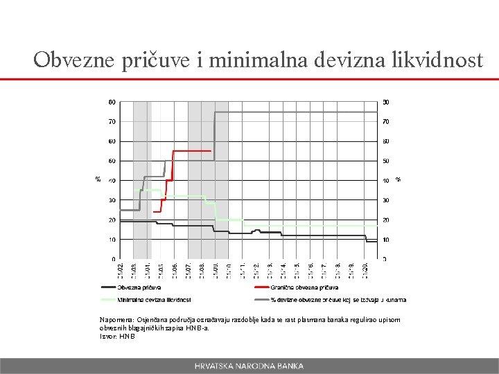 Obvezne pričuve i minimalna devizna likvidnost Napomena: Osjenčana područja označavaju razdoblje kada se rast