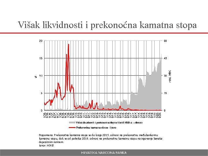 Višak likvidnosti i prekonoćna kamatna stopa Napomena: Prekonoćna kamatna stopa se do kraja 2015.