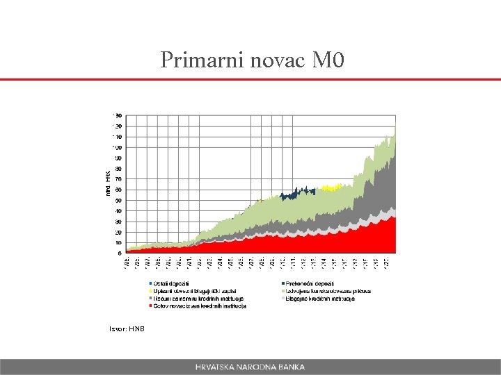 Primarni novac M 0 Izvor: HNB