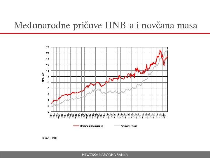 Međunarodne pričuve HNB-a i novčana masa Izvor: HNB