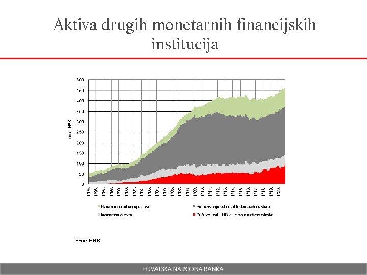 Aktiva drugih monetarnih financijskih institucija Izvor: HNB