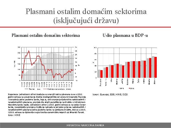 Plasmani ostalim domaćim sektorima (isključujući državu) Plasmani ostalim domaćim sektorima Napomena: Jednokratni učinci značajno
