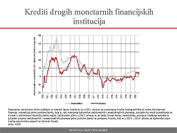 Krediti drugih monetarnih financijskih institucija Napomena: Jednokratni učinci značajno su smanjili razinu kredita te