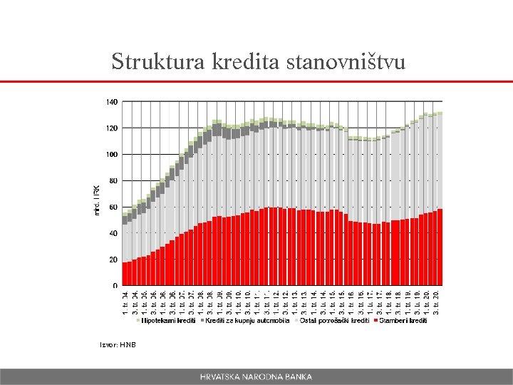 Struktura kredita stanovništvu Izvor: HNB