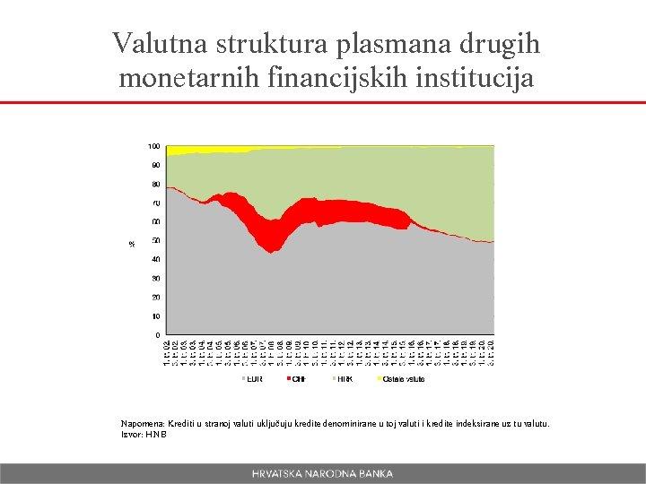 Valutna struktura plasmana drugih monetarnih financijskih institucija Napomena: Krediti u stranoj valuti uključuju kredite