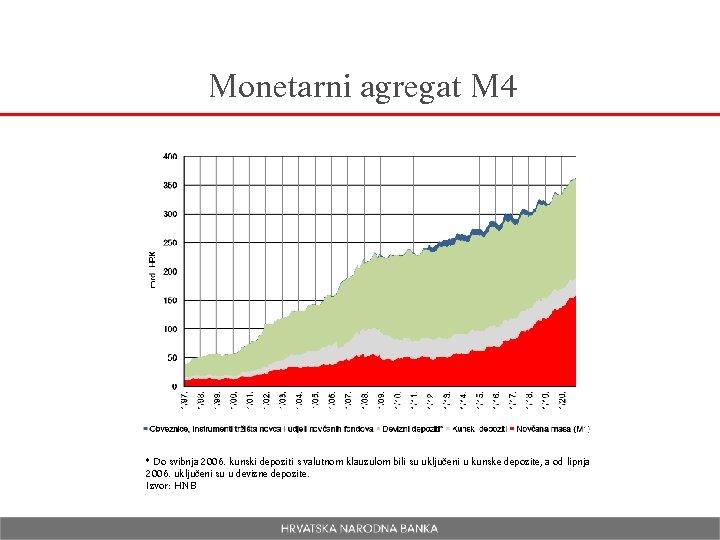 Monetarni agregat M 4 * Do svibnja 2006. kunski depoziti s valutnom klauzulom bili