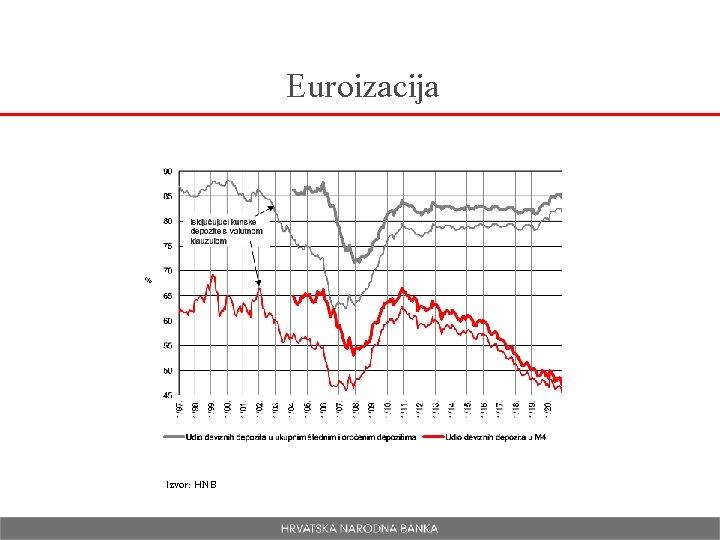 Euroizacija Izvor: HNB