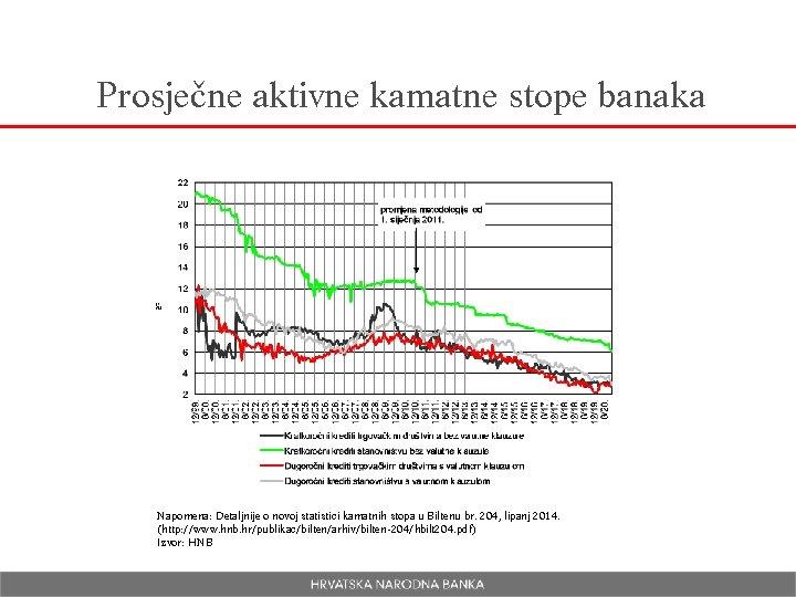 Prosječne aktivne kamatne stope banaka Napomena: Detaljnije o novoj statistici kamatnih stopa u Biltenu