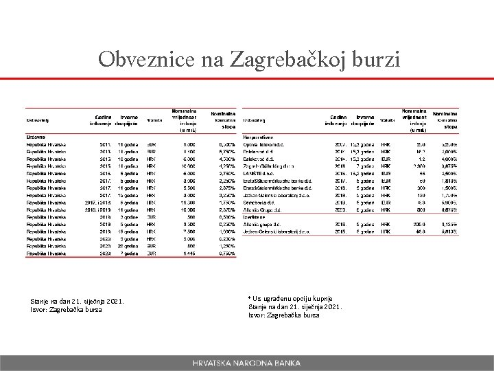 Obveznice na Zagrebačkoj burzi Stanje na dan 21. siječnja 2021. Izvor: Zagrebačka burza *