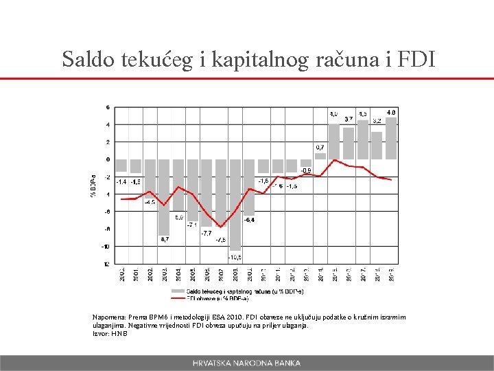 Saldo tekućeg i kapitalnog računa i FDI Napomena: Prema BPM 6 i metodologiji ESA