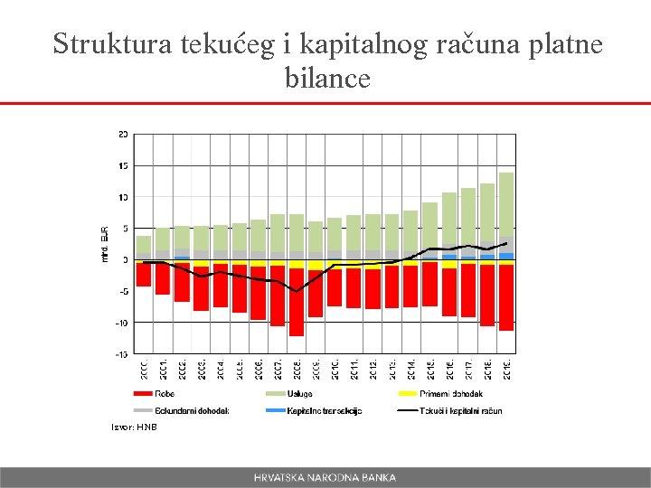 Struktura tekućeg i kapitalnog računa platne bilance Izvor: HNB