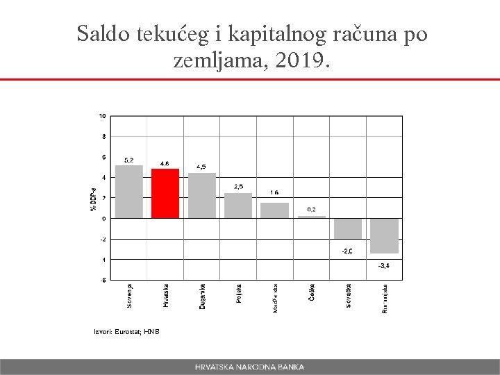 Saldo tekućeg i kapitalnog računa po zemljama, 2019. Izvori: Eurostat; HNB