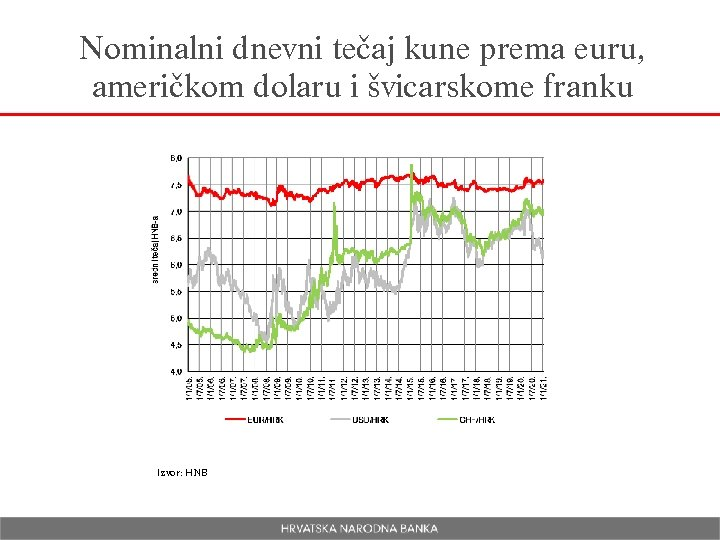 Nominalni dnevni tečaj kune prema euru, američkom dolaru i švicarskome franku Izvor: HNB