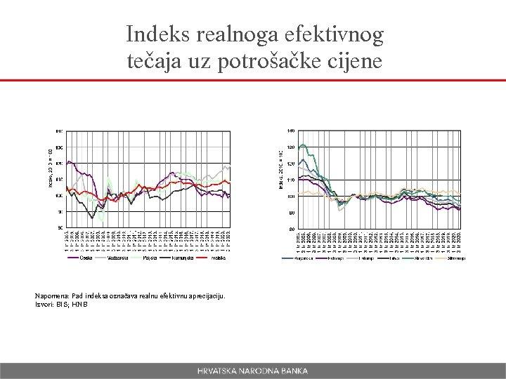 Indeks realnoga efektivnog tečaja uz potrošačke cijene Napomena: Pad indeksa označava realnu efektivnu aprecijaciju.