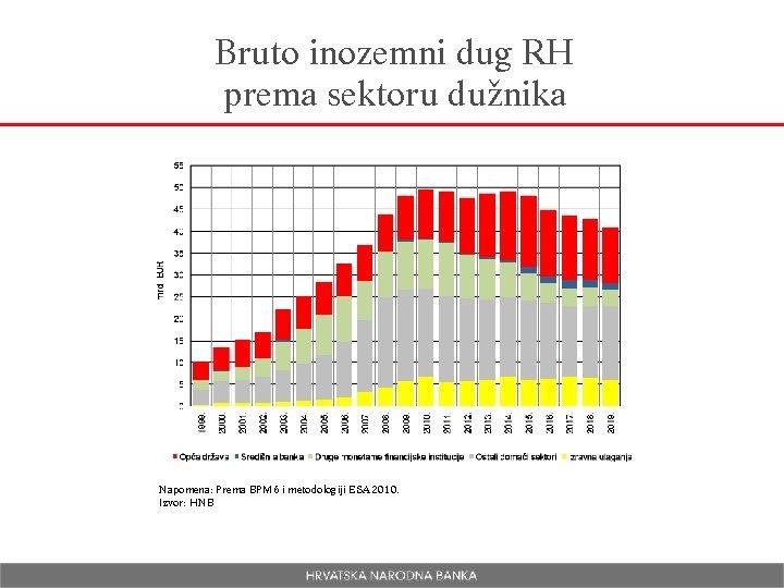 Bruto inozemni dug RH prema sektoru dužnika Napomena: Prema BPM 6 i metodologiji ESA