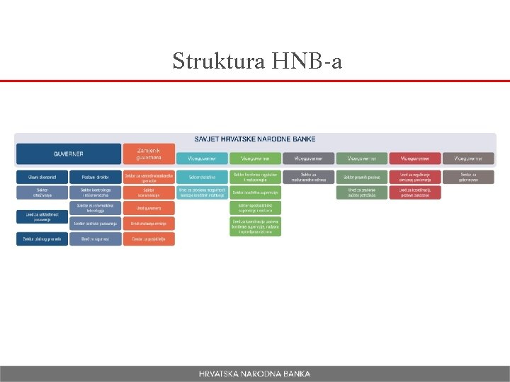 Struktura HNB-a