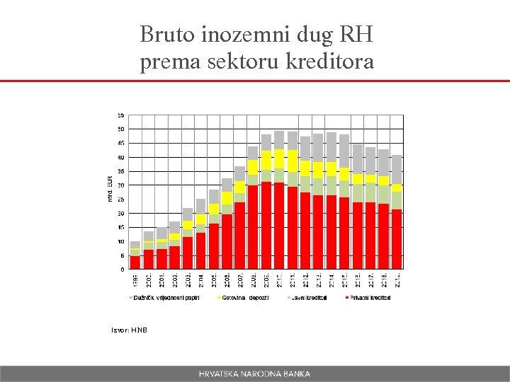 Bruto inozemni dug RH prema sektoru kreditora Izvor: HNB