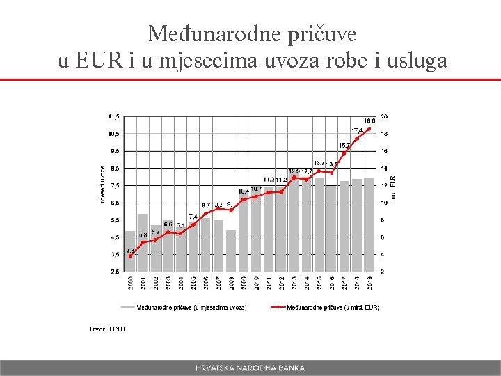 Međunarodne pričuve u EUR i u mjesecima uvoza robe i usluga Izvor: HNB