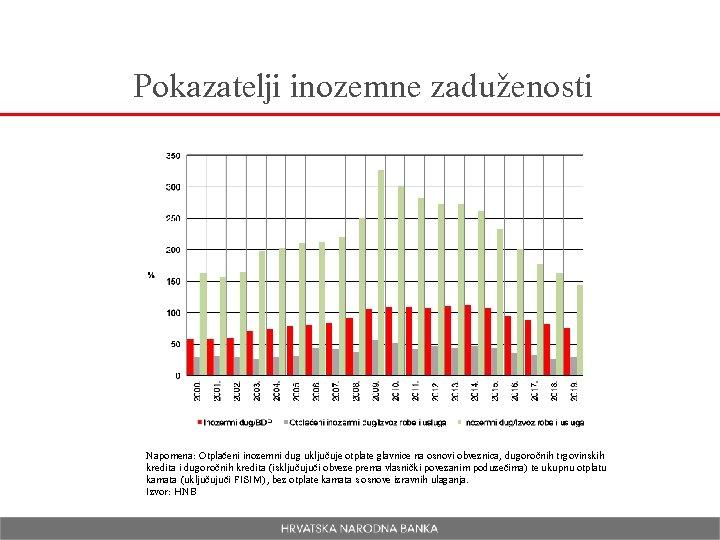 Pokazatelji inozemne zaduženosti Napomena: Otplaćeni inozemni dug uključuje otplate glavnice na osnovi obveznica, dugoročnih