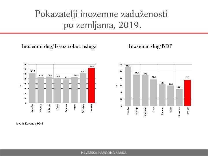 Pokazatelji inozemne zaduženosti po zemljama, 2019. Inozemni dug/Izvoz robe i usluga Izvori: Eurostat; HNB